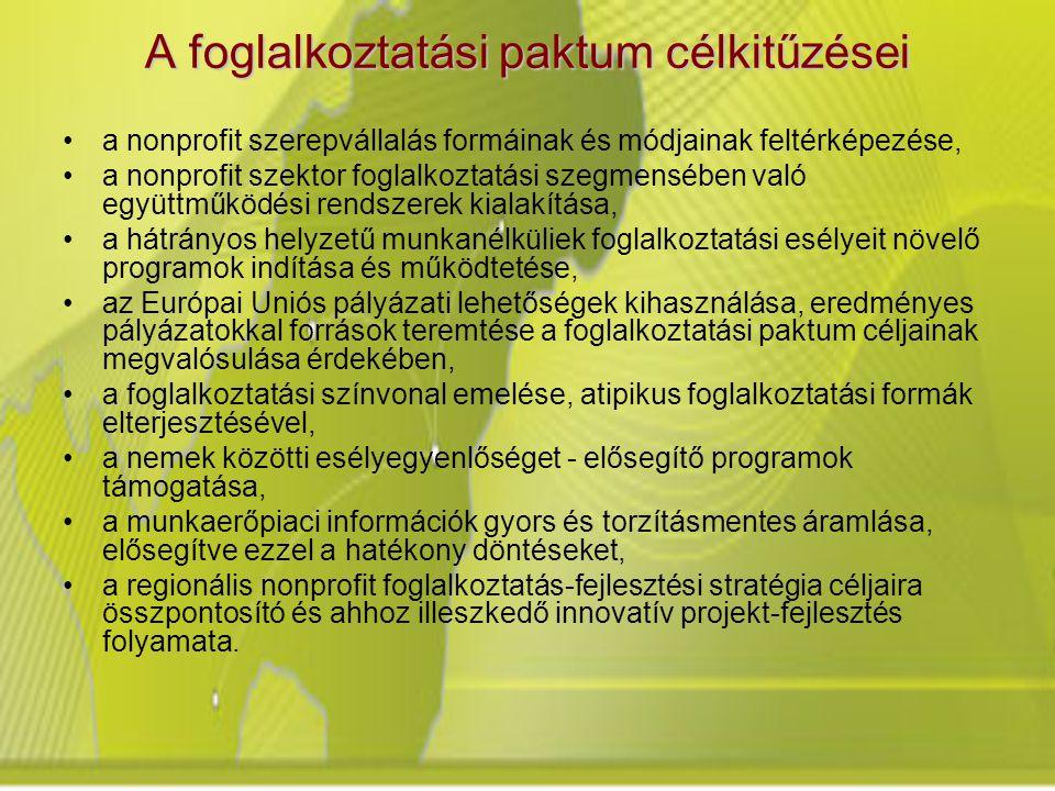 A foglalkoztatási paktum célkitűzései a nonprofit szerepvállalás formáinak és módjainak feltérképezése, a nonprofit szektor foglalkoztatási szegmensében való együttműködési rendszerek kialakítása, a hátrányos helyzetű munkanélküliek foglalkoztatási esélyeit növelő programok indítása és működtetése, az Európai Uniós pályázati lehetőségek kihasználása, eredményes pályázatokkal források teremtése a foglalkoztatási paktum céljainak megvalósulása érdekében, a foglalkoztatási színvonal emelése, atipikus foglalkoztatási formák elterjesztésével, a nemek közötti esélyegyenlőséget - elősegítő programok támogatása, a munkaerőpiaci információk gyors és torzításmentes áramlása, elősegítve ezzel a hatékony döntéseket, a regionális nonprofit foglalkoztatás-fejlesztési stratégia céljaira összpontosító és ahhoz illeszkedő innovatív projekt-fejlesztés folyamata.