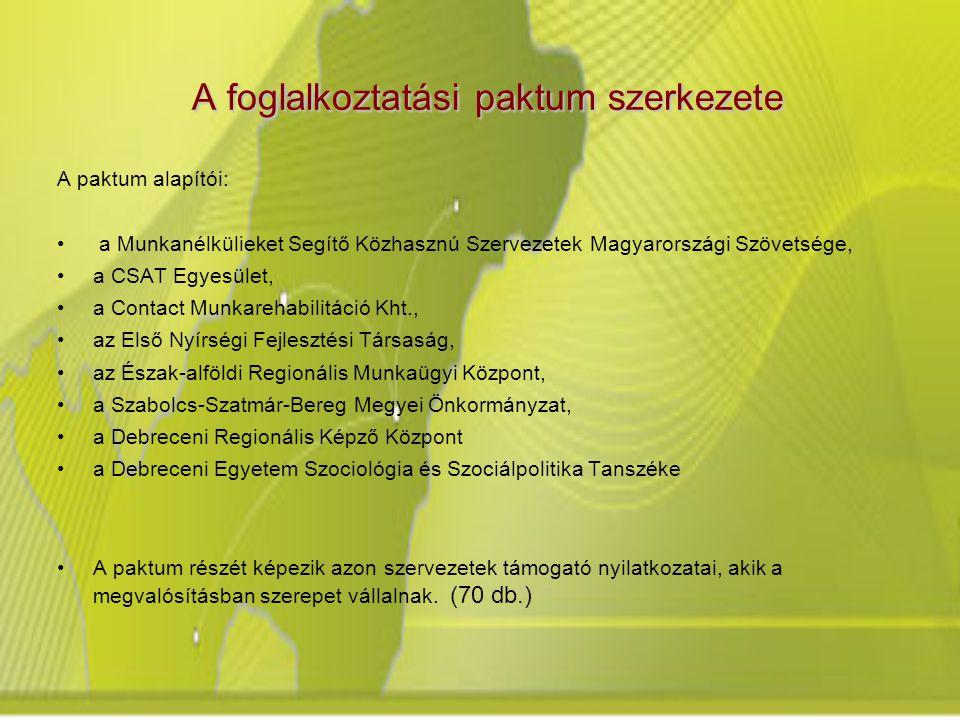 A foglalkoztatási paktum szerkezete A paktum alapítói: a Munkanélkülieket Segítő Közhasznú Szervezetek Magyarországi Szövetsége, a CSAT Egyesület, a Contact Munkarehabilitáció Kht., az Első Nyírségi Fejlesztési Társaság, az Észak-alföldi Regionális Munkaügyi Központ, a Szabolcs-Szatmár-Bereg Megyei Önkormányzat, a Debreceni Regionális Képző Központ a Debreceni Egyetem Szociológia és Szociálpolitika Tanszéke A paktum részét képezik azon szervezetek támogató nyilatkozatai, akik a megvalósításban szerepet vállalnak.