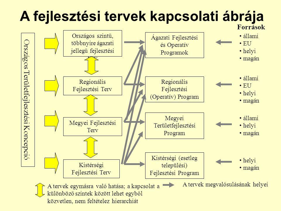Országos szintű, többnyire ágazati jellegű fejlesztési terv Regionális Fejlesztési Terv Megyei Fejlesztési Terv Kistérségi Fejlesztési Terv Országos Területfejlesztési Koncepció Regionális Fejlesztési (Operatív) Program Megyei Területfejlesztési Program Ágazati Fejlesztési és Operatív Programok A fejlesztési tervek kapcsolati ábrája Források állami EU helyi magán állami EU helyi magán állami helyi magán Kistérségi (esetleg települési) Fejlesztési Program helyi magán A tervek egymásra való hatása; a kapcsolat a különböző szintek között lehet egyből közvetlen, nem feltételez hierarchiát A tervek megvalósulásának helyei