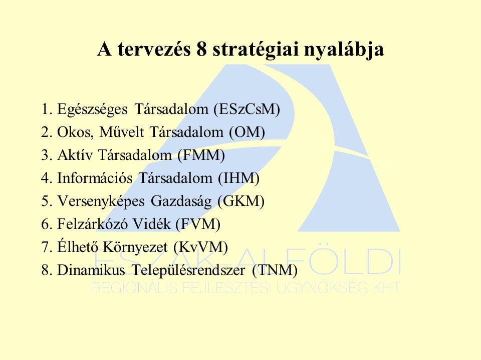 A tervezés 8 stratégiai nyalábja 1. Egészséges Társadalom (ESzCsM) 2.