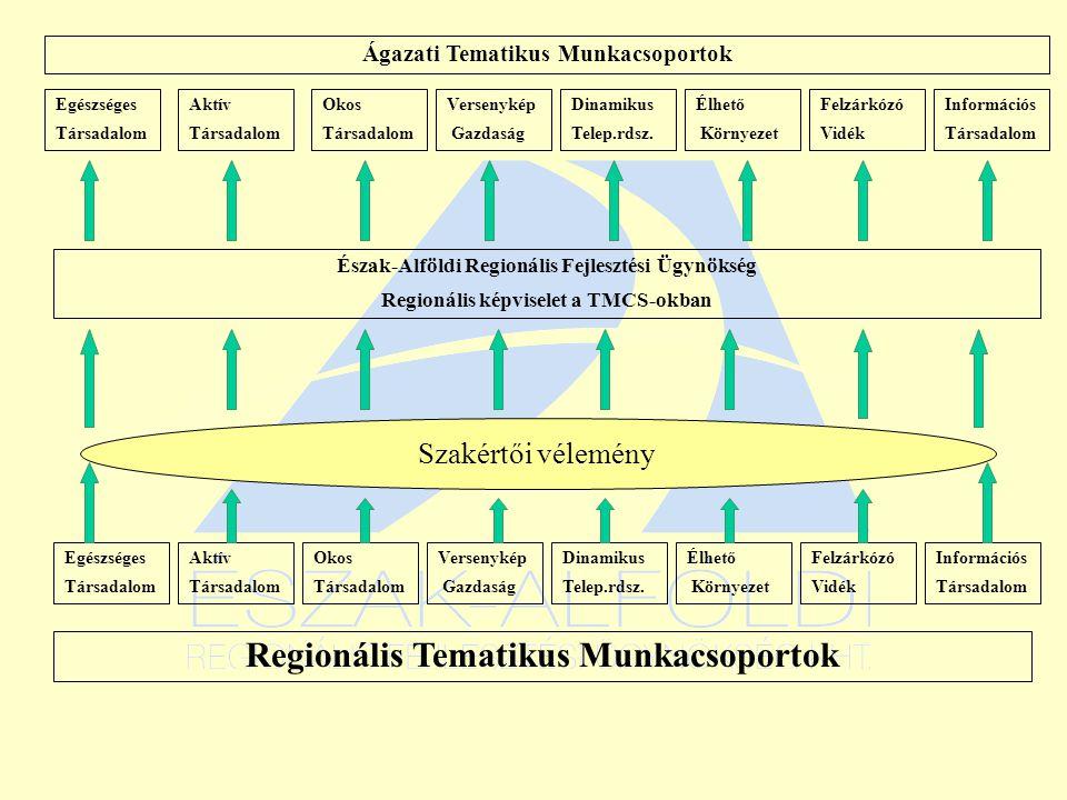 Egészséges Társadalom Aktív Társadalom Okos Társadalom Versenykép Gazdaság Dinamikus Telep.rdsz.