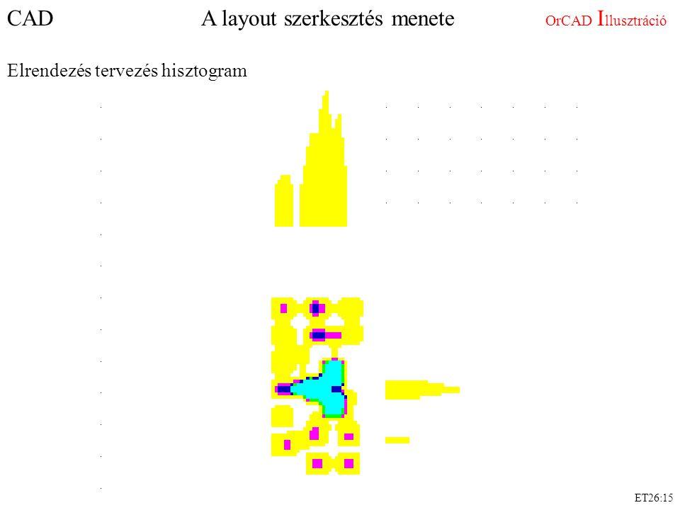 CAD A layout szerkesztés menete OrCAD I llusztráció Elrendezés tervezés hisztogram ET26:15