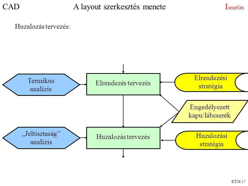 """CAD A layout szerkesztés menete I smétlés Huzalozás tervezés: Elrendezés tervezés Elrendezési stratégia Huzalozási stratégia Termikus analízis """"Jeltis"""