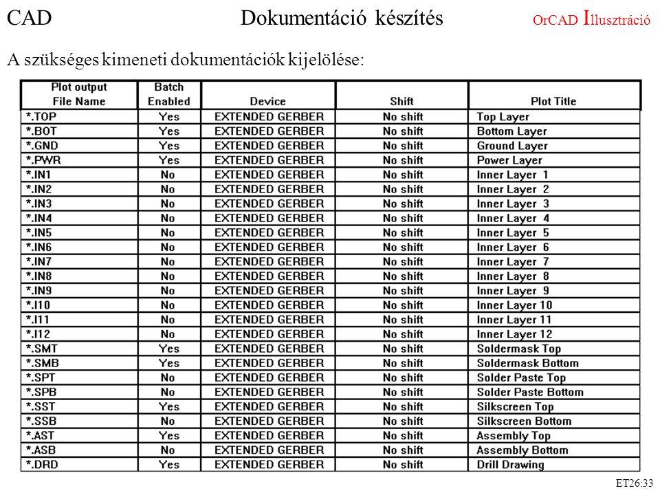 CAD Dokumentáció készítés OrCAD I llusztráció A szükséges kimeneti dokumentációk kijelölése: ET26:33
