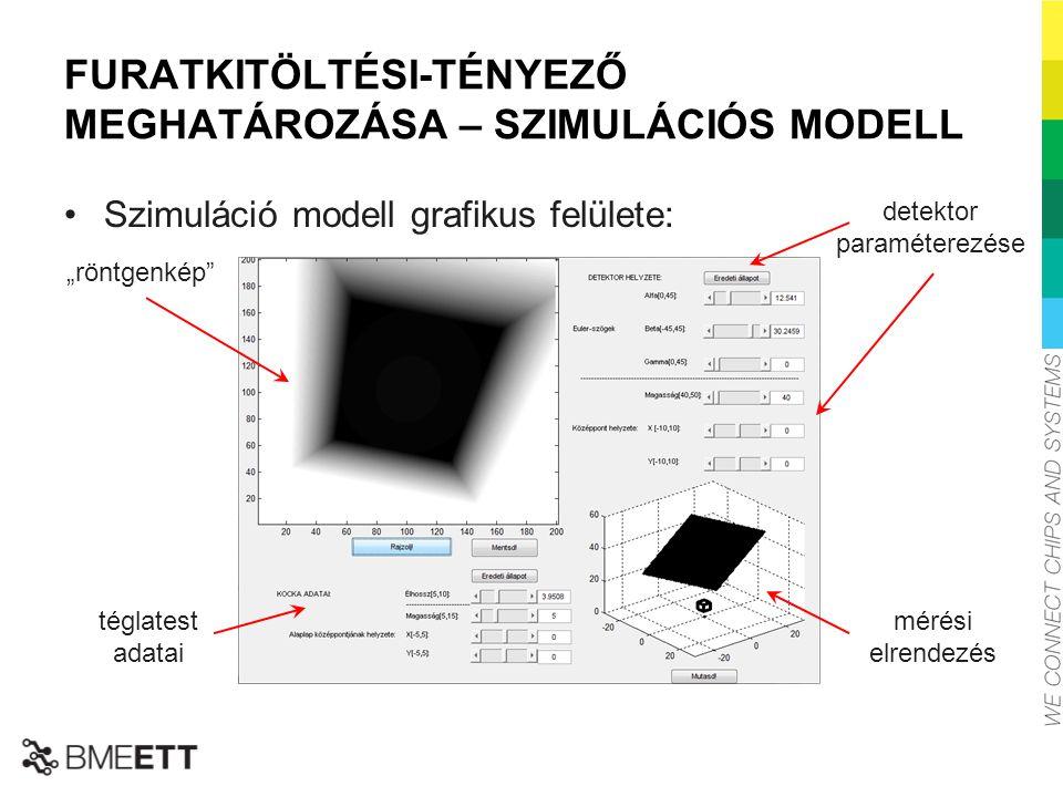 """FURATKITÖLTÉSI-TÉNYEZŐ MEGHATÁROZÁSA – SZIMULÁCIÓS MODELL Szimuláció modell grafikus felülete: detektor paraméterezése téglatest adatai mérési elrendezés """"röntgenkép"""