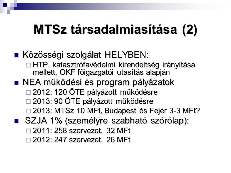 MTSz társadalmiasítása (2) Közösségi szolgálat HELYBEN: Közösségi szolgálat HELYBEN:  HTP, katasztrófavédelmi kirendeltség irányítása mellett, OKF főigazgatói utasítás alapján NEA működési és program pályázatok NEA működési és program pályázatok  2012: 120 ÖTE pályázott működésre  2013: 90 ÖTE pályázott működésre  2013: MTSz 10 MFt, Budapest és Fejér 3-3 MFt.