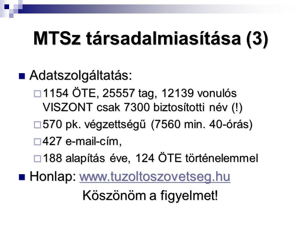MTSz társadalmiasítása (3) Adatszolgáltatás: Adatszolgáltatás:  1154 ÖTE, 25557 tag, 12139 vonulós VISZONT csak 7300 biztosítotti név (!)  570 pk.