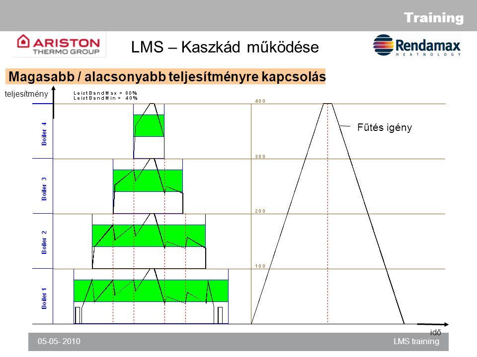Training 05-05- 2010LMS training LMS – Kaszkád működése idő teljesítmény Magasabb / alacsonyabb teljesítményre kapcsolás Fűtés igény