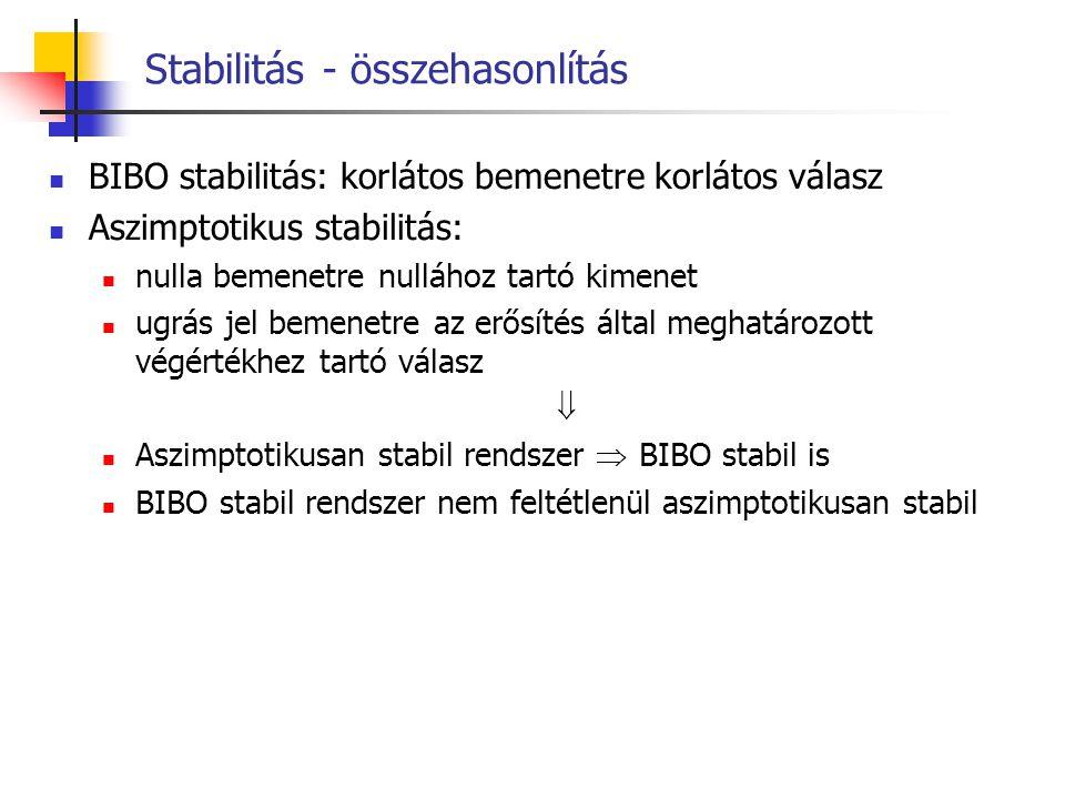 Stabilitás - összehasonlítás BIBO stabilitás: korlátos bemenetre korlátos válasz Aszimptotikus stabilitás: nulla bemenetre nullához tartó kimenet ugrá