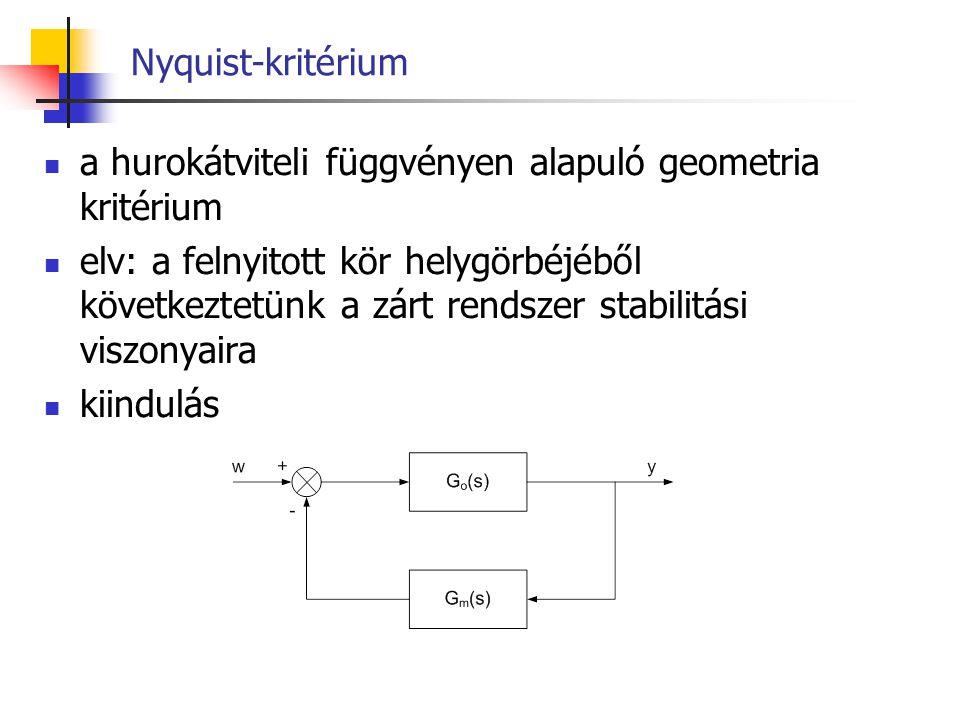 Nyquist-kritérium a hurokátviteli függvényen alapuló geometria kritérium elv: a felnyitott kör helygörbéjéből következtetünk a zárt rendszer stabilitá
