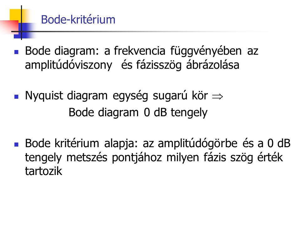 Bode-kritérium Bode diagram: a frekvencia függvényében az amplitúdóviszony és fázisszög ábrázolása Nyquist diagram egység sugarú kör  Bode diagram 0