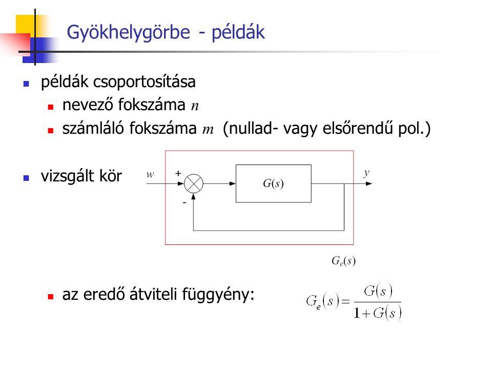 Gyökhelygörbe - példák példák csoportosítása nevező fokszáma n számláló fokszáma m (nullad- vagy elsőrendű pol.) vizsgált kör az eredő átviteli függyé