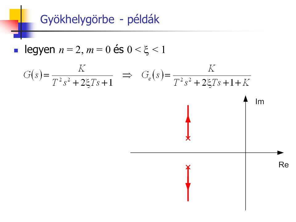 Gyökhelygörbe - példák legyen n = 2, m = 0 és 0 <  < 1