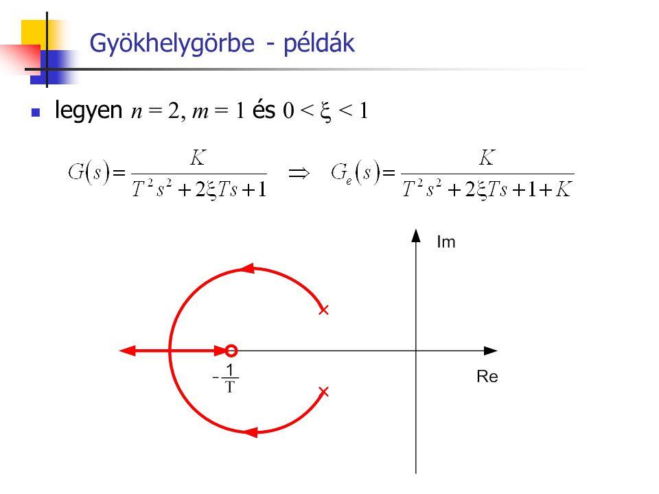 Gyökhelygörbe - példák legyen n = 2, m = 1 és 0 <  < 1
