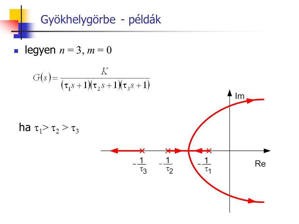 Gyökhelygörbe - példák legyen n = 3, m = 0 ha  1 >  2 >  3
