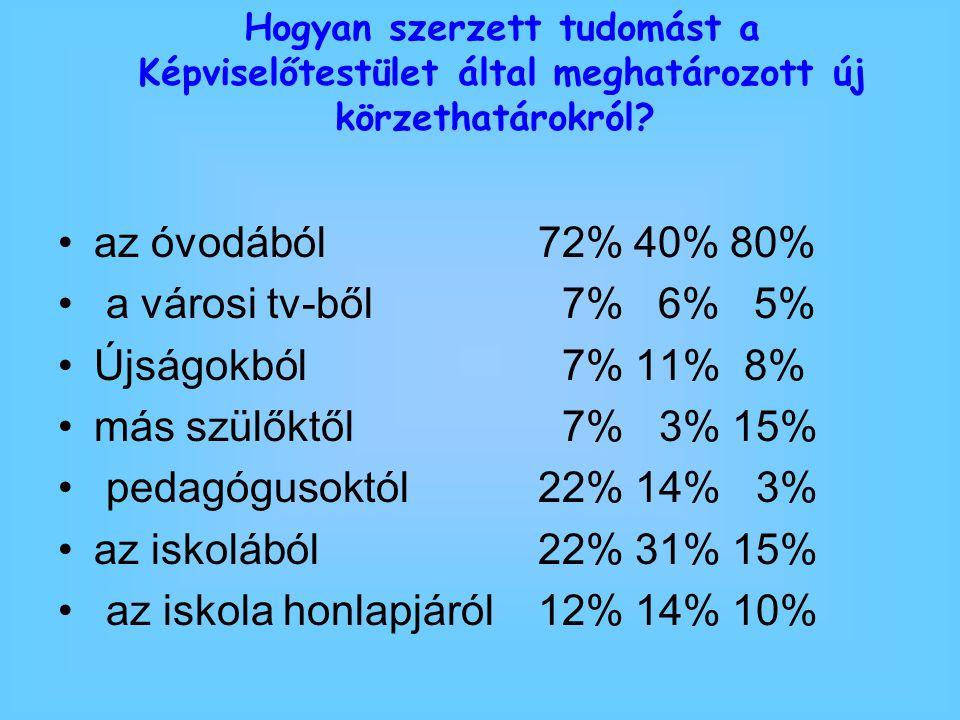 az óvodából72%40%80% a városi tv-ből 7% 6% 5% Újságokból 7% 11% 8% más szülőktől 7% 3% 15% pedagógusoktól22% 14% 3% az iskolából22% 31% 15% az iskola