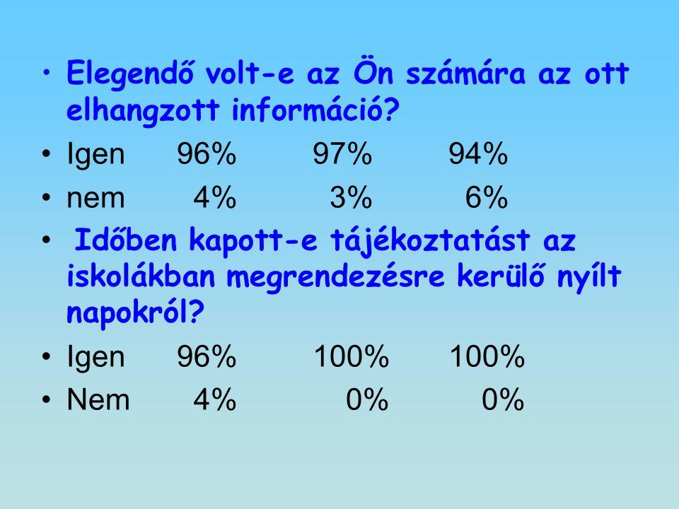 Elegendő volt-e az Ön számára az ott elhangzott információ? Igen96%97%94% nem 4% 3% 6% Időben kapott-e tájékoztatást az iskolákban megrendezésre kerül