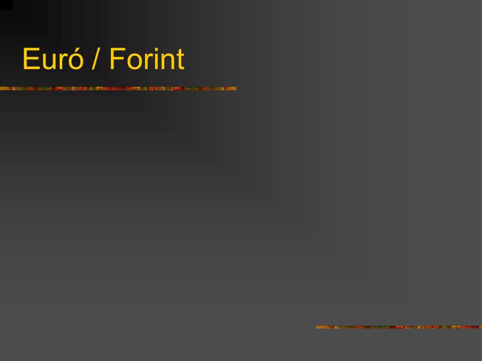 Euró / Forint