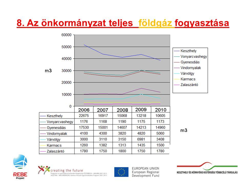 8. Az önkormányzat teljes földgáz fogyasztása