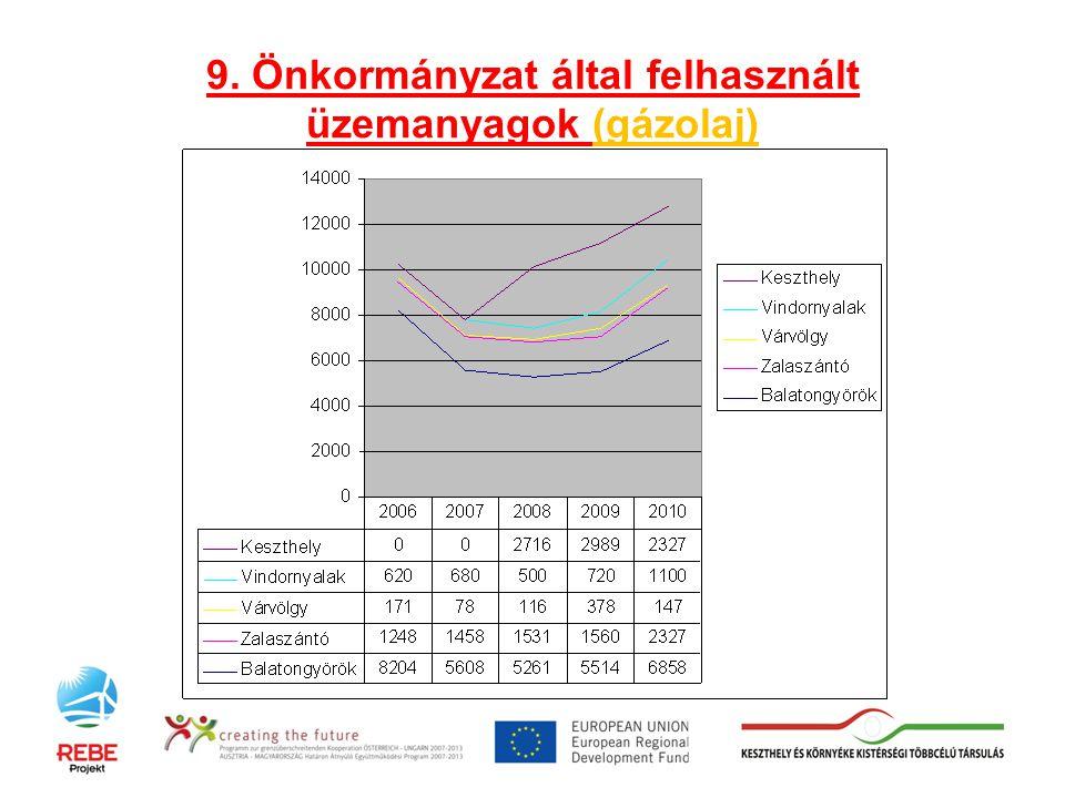 9. Önkormányzat által felhasznált üzemanyagok (gázolaj)