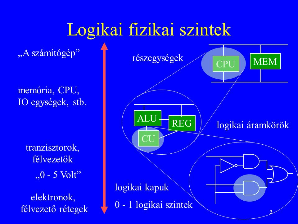 """3 Logikai fizikai szintek elektronok, félvezető rétegek tranzisztorok, félvezetők logikai kapuk 0 - 1 logikai szintek """"0 - 5 Volt memória, CPU, IO egységek, stb."""