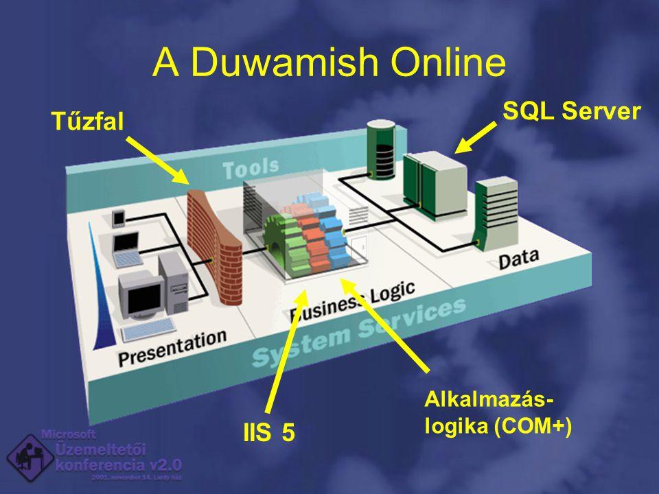 A Duwamish Online Alkalmazás- logika (COM+) SQL Server IIS 5 Tűzfal