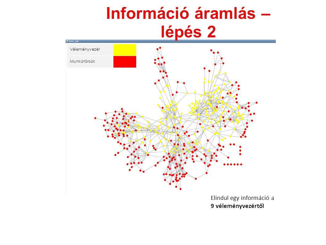 Információ áramlás – lépés 2 Véleményvezér Munkatársak Elindul egy információ a 9 véleményvezértől