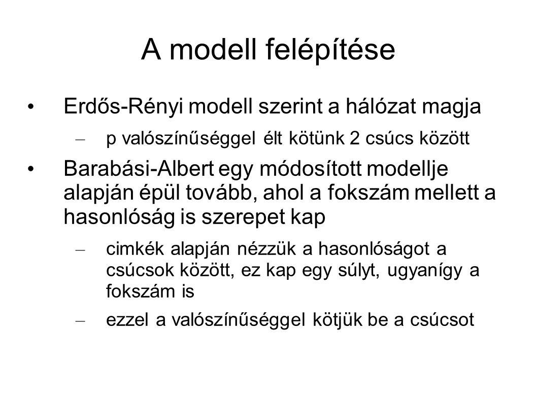 A modell felépítése Erdős-Rényi modell szerint a hálózat magja – p valószínűséggel élt kötünk 2 csúcs között Barabási-Albert egy módosított modellje a