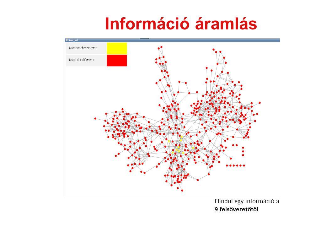 Információ áramlás Menedzsment Munkatársak Elindul egy információ a 9 felsővezetőtől
