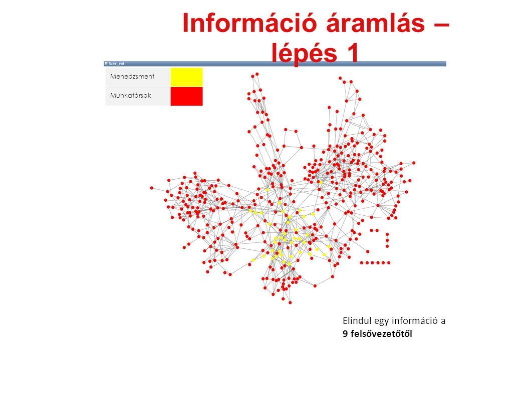 Menedzsment Munkatársak Információ áramlás – lépés 1 Elindul egy információ a 9 felsővezetőtől