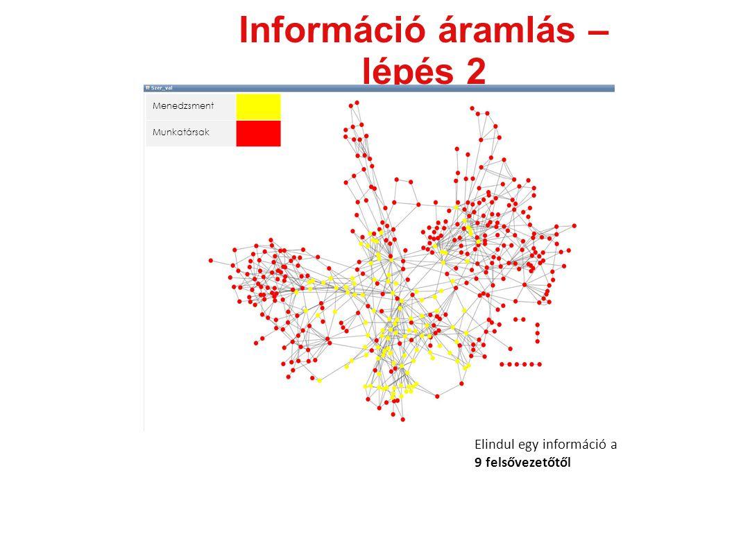 Információ áramlás – lépés 2 Menedzsment Munkatársak Elindul egy információ a 9 felsővezetőtől