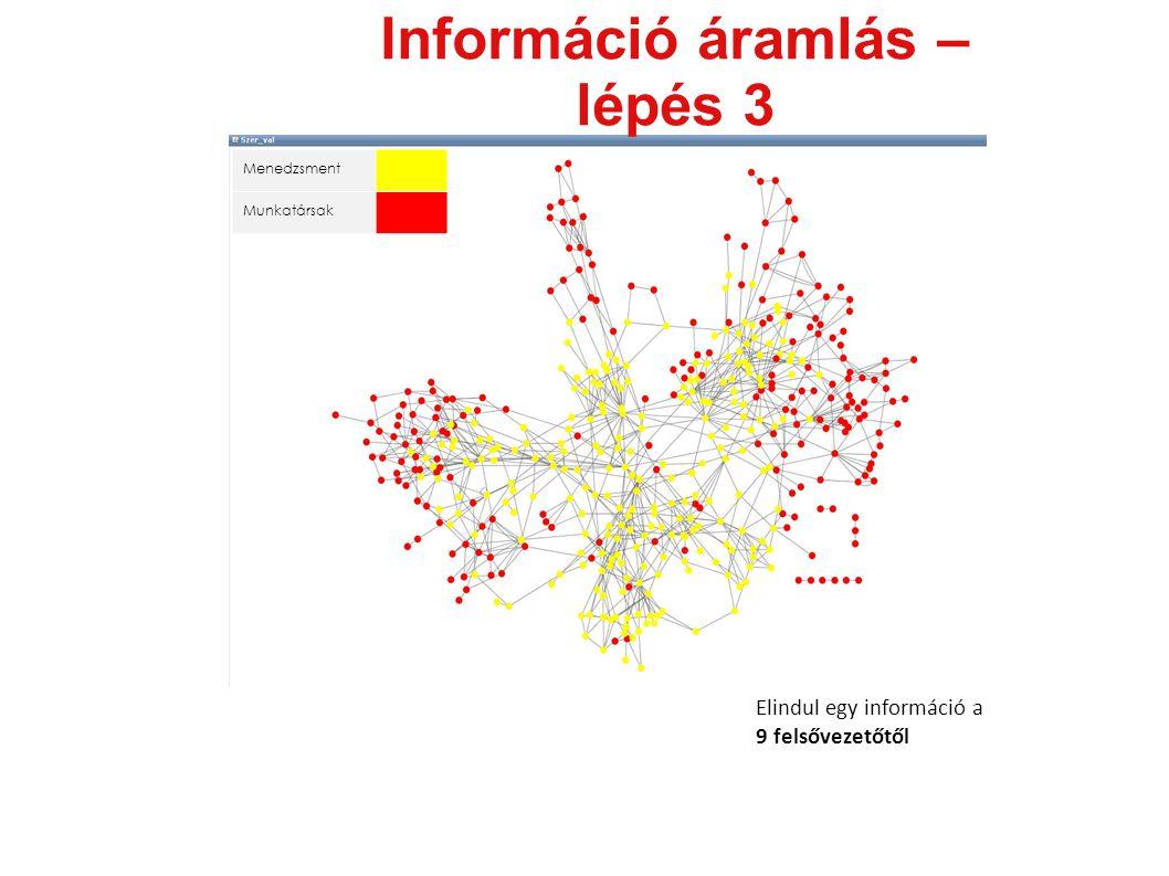 Menedzsment Munkatársak Információ áramlás – lépés 3 Elindul egy információ a 9 felsővezetőtől