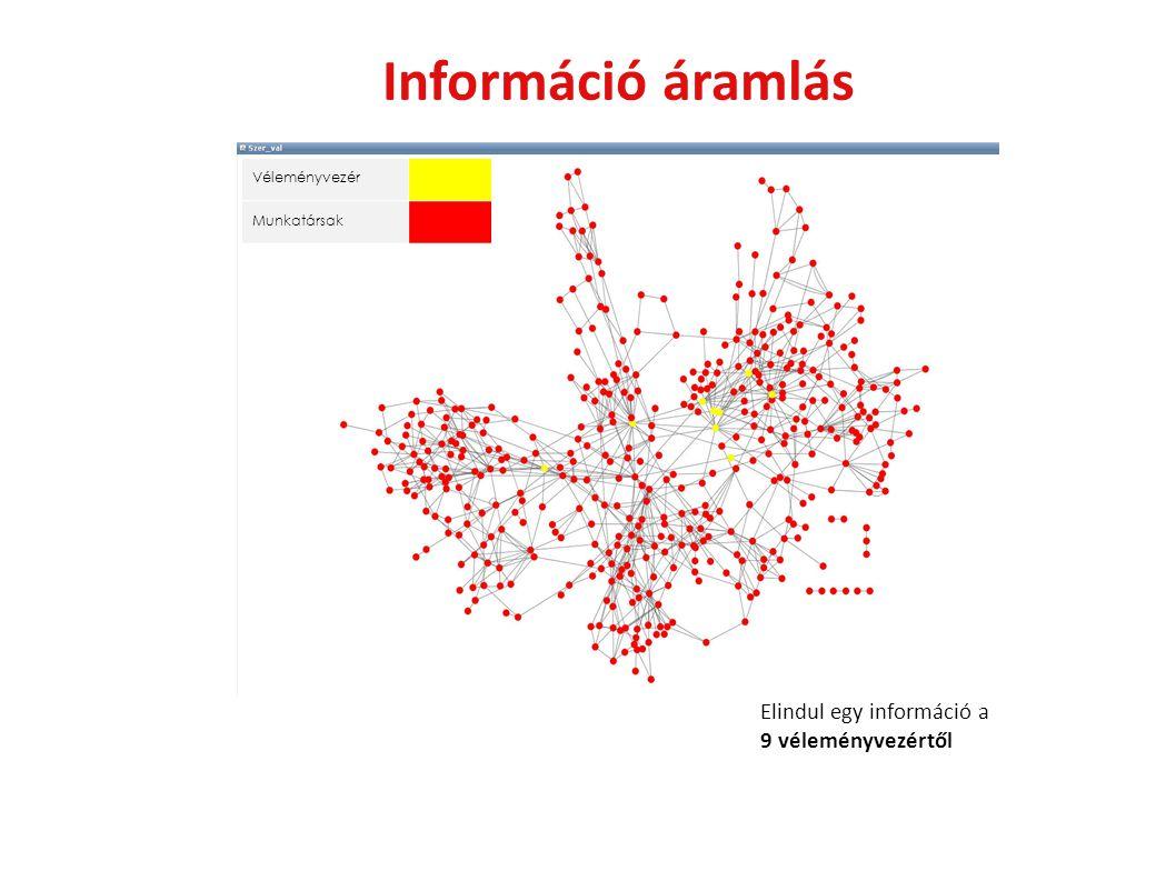 Információ áramlás Véleményvezér Munkatársak Elindul egy információ a 9 véleményvezértől