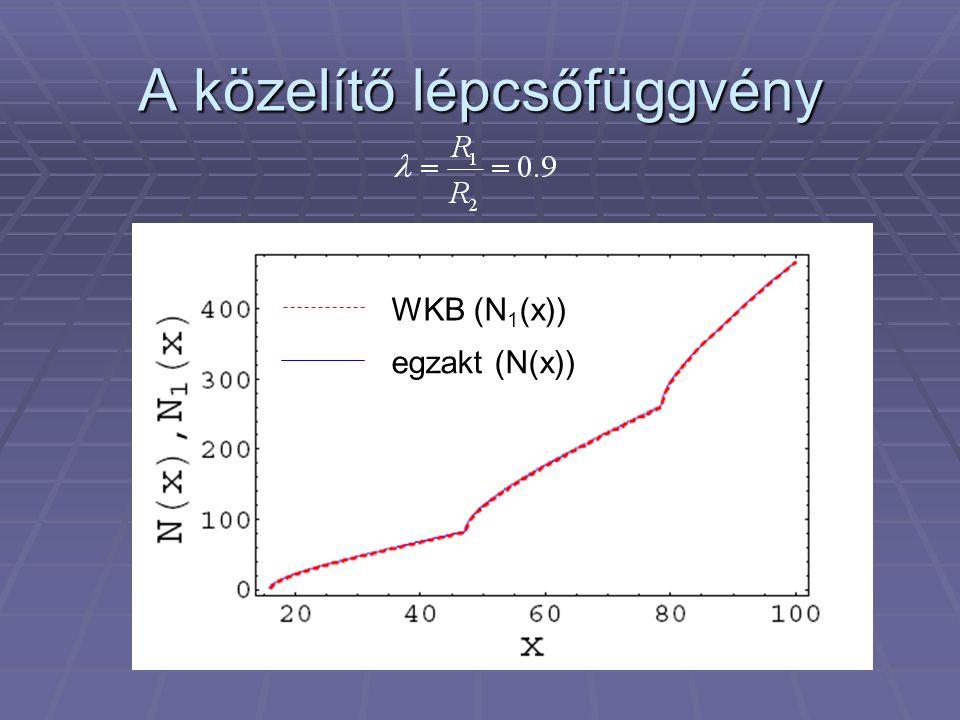 A közelítő lépcsőfüggvény WKB (N 1 (x)) egzakt (N(x))