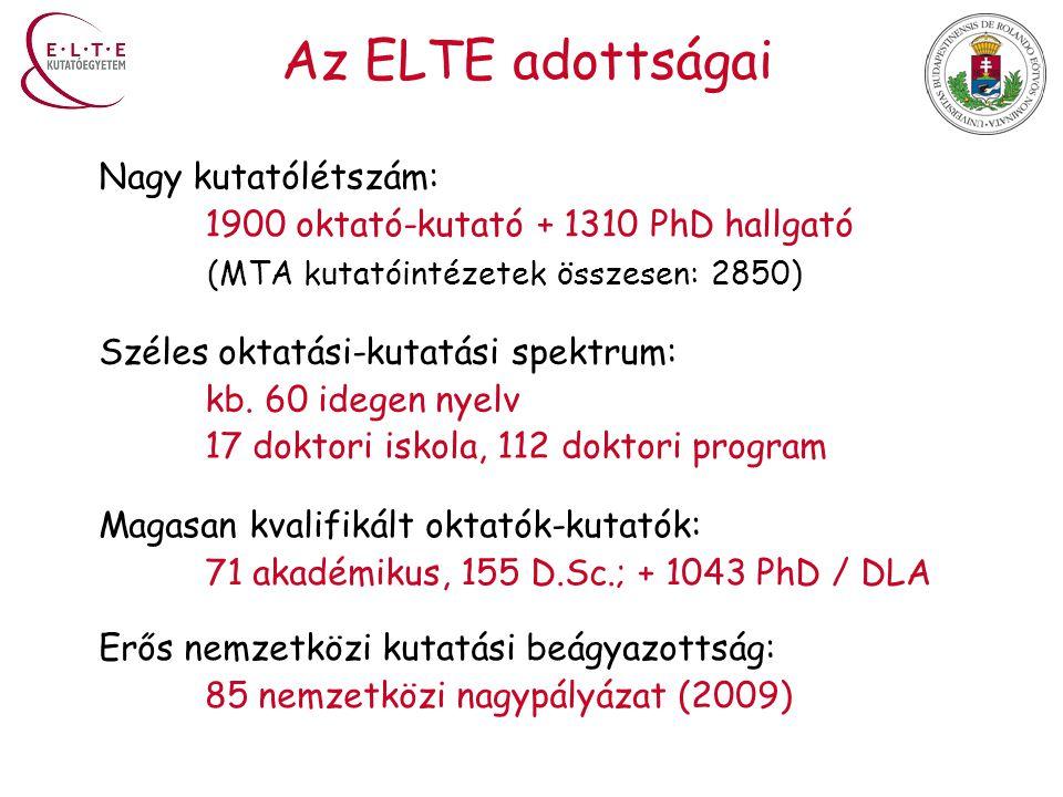 Az ELTE adottságai Nagy kutatólétszám: 1900 oktató-kutató + 1310 PhD hallgató (MTA kutatóintézetek összesen: 2850) Széles oktatási-kutatási spektrum: kb.