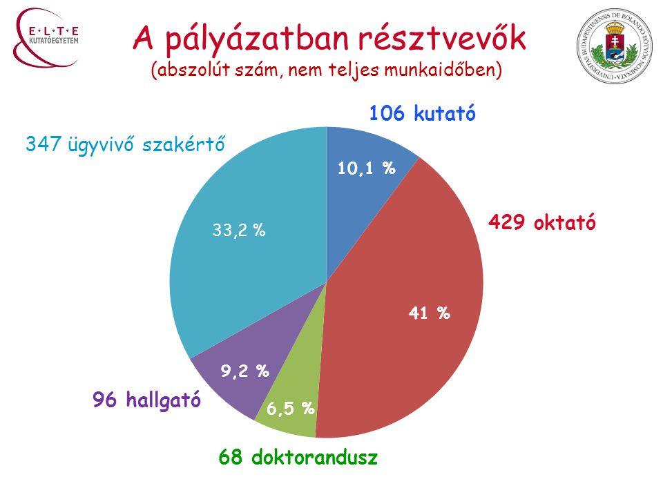 A pályázatban résztvevők 106 kutató 429 oktató 68 doktorandusz 96 hallgató 347 ügyvivő szakértő 10,1 % 41 % 33,2 % 6,5 % 9,2 % (abszolút szám, nem teljes munkaidőben)