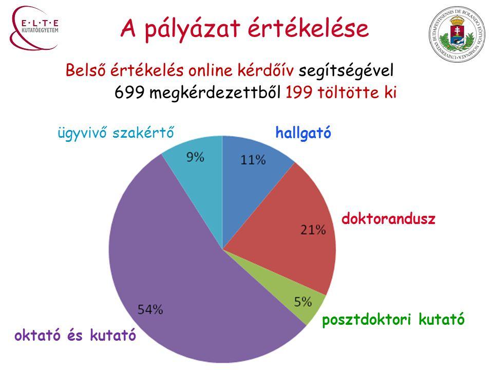 A pályázat értékelése Belső értékelés online kérdőív segítségével 699 megkérdezettből 199 töltötte ki hallgató doktorandusz posztdoktori kutató oktató és kutató ügyvivő szakértő