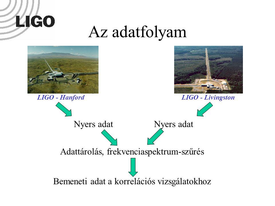 Az adatfolyam Nyers adat Adattárolás, frekvenciaspektrum-szűrés Bemeneti adat a korrelációs vizsgálatokhoz Nyers adat LIGO - HanfordLIGO - Livingston