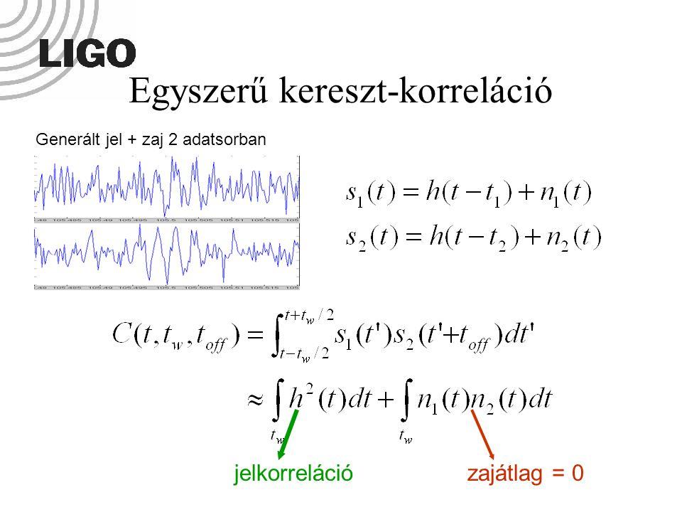 jelkorrelációzajátlag = 0 Generált jel + zaj 2 adatsorban Egyszerű kereszt-korreláció