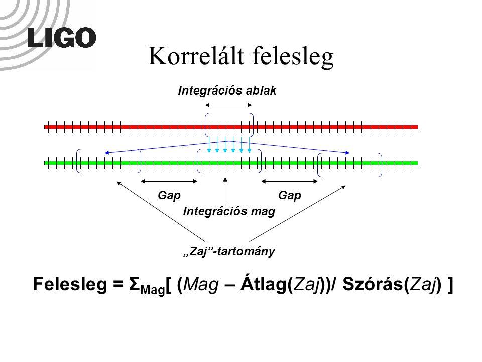 """Felesleg = Σ Mag [ (Mag – Átlag(Zaj))/ Szórás(Zaj) ] Gap Integrációs mag """"Zaj""""-tartomány Korrelált felesleg Integrációs ablak"""