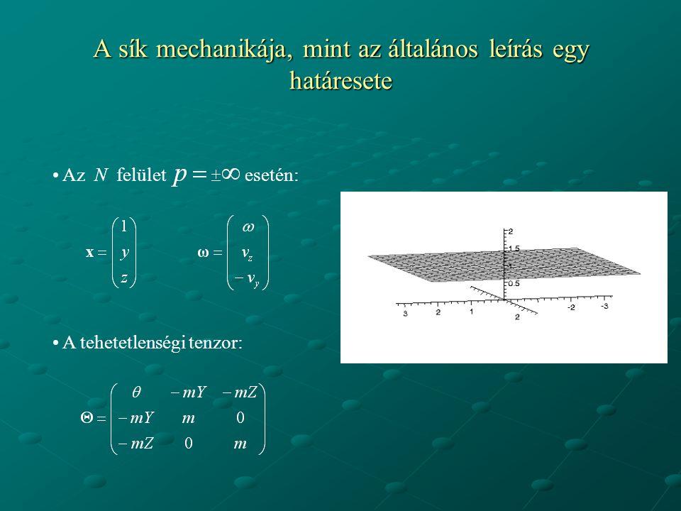 A sík mechanikája, mint az általános leírás egy határesete Az N felület esetén: A tehetetlenségi tenzor:
