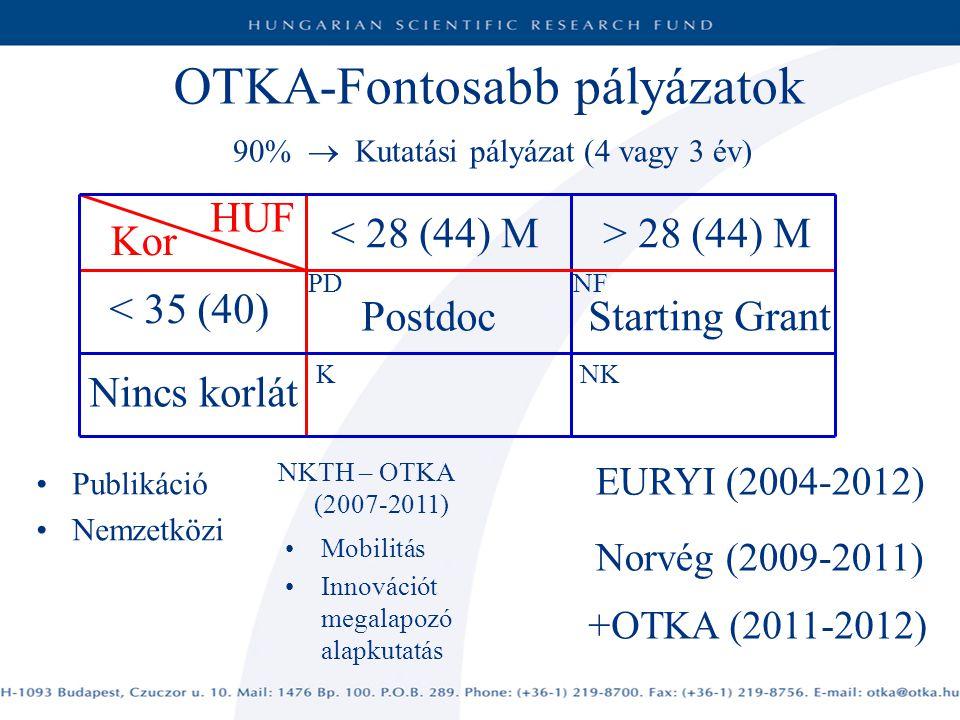 OTKA-Fontosabb pályázatok 90%  Kutatási pályázat (4 vagy 3 év) < 28 (44) M Mobilitás Innovációt megalapozó alapkutatás Kor NKTH – OTKA (2007-2011) HUF > 28 (44) M < 35 (40) Nincs korlát Postdoc Starting Grant K Publikáció Nemzetközi NF NK PD EURYI (2004-2012) Norvég (2009-2011) +OTKA (2011-2012)