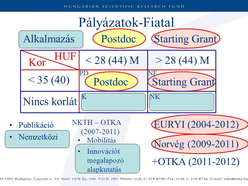 Pályázatok-Fiatal < 28 (44) M Mobilitás Innovációt megalapozó alapkutatás Kor NKTH – OTKA (2007-2011) HUF > 28 (44) M < 35 (40) Nincs korlát PostdocStarting Grant K Publikáció Nemzetközi NF NK PD EURYI (2004-2012) Norvég (2009-2011) +OTKA (2011-2012) Alkalmazás Starting Grant Postdoc