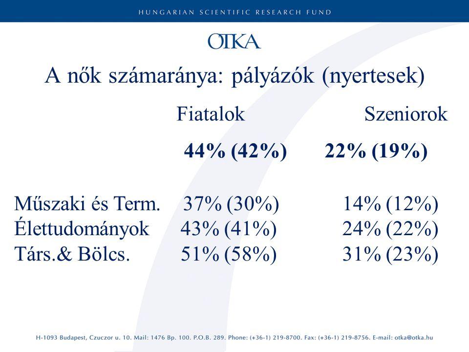 FiatalokSzeniorok A nők számaránya: pályázók (nyertesek) 44% (42%) 22% (19%) Műszaki és Term.