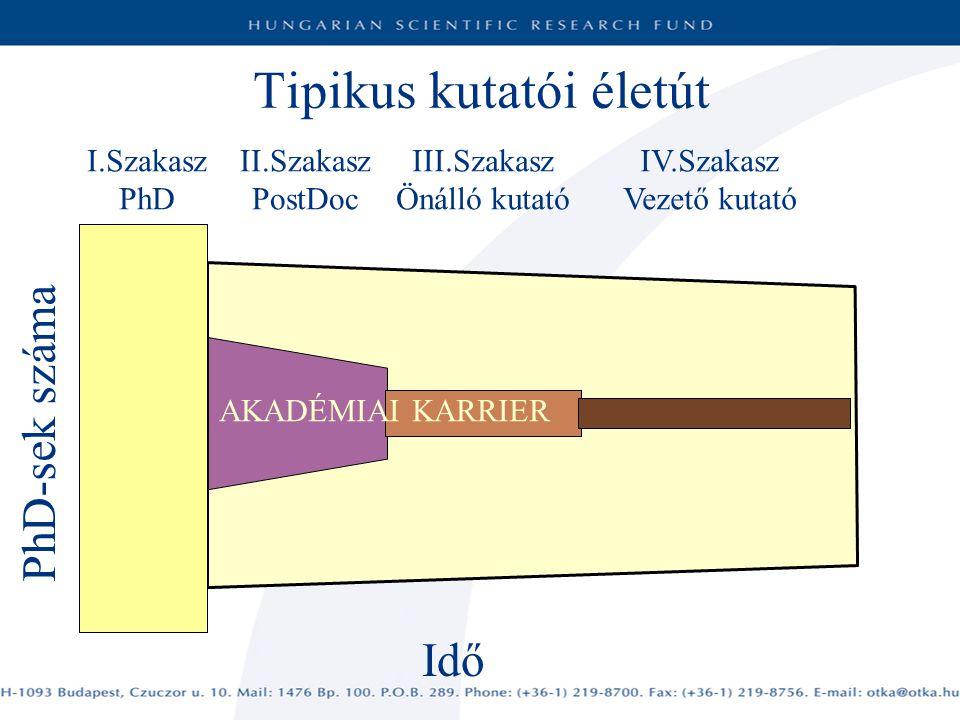 Tipikus kutatói életút I.Szakasz PhD II.Szakasz PostDoc III.Szakasz Önálló kutató IV.Szakasz Vezető kutató Idő AKADÉMIAI KARRIER PhD-sek száma