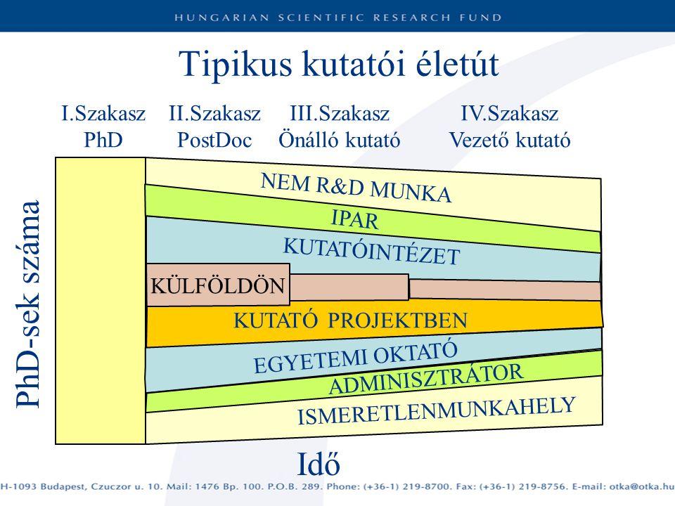 Tipikus kutatói életút I.Szakasz PhD II.Szakasz PostDoc III.Szakasz Önálló kutató IV.Szakasz Vezető kutató NEM R&D MUNKA IPAR KUTATÓINTÉZET Idő EGYETEMI OKTATÓ KUTATÓ PROJEKTBEN ADMINISZTRÁTOR PhD-sek száma ISMERETLENMUNKAHELY KÜLFÖLDÖN