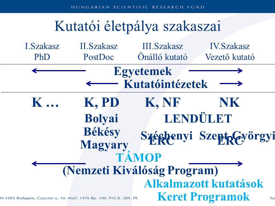 K … K, PDK, NFNK ERC Egyetemek Kutatóintézetek Bolyai Békésy Magyary LENDÜLET TÁMOP Keret Programok SzéchenyiSzent-Györgyi (Nemzeti Kiválóság Program) Alkalmazott kutatások Kutatói életpálya szakaszai I.Szakasz PhD II.Szakasz PostDoc III.Szakasz Önálló kutató IV.Szakasz Vezető kutató