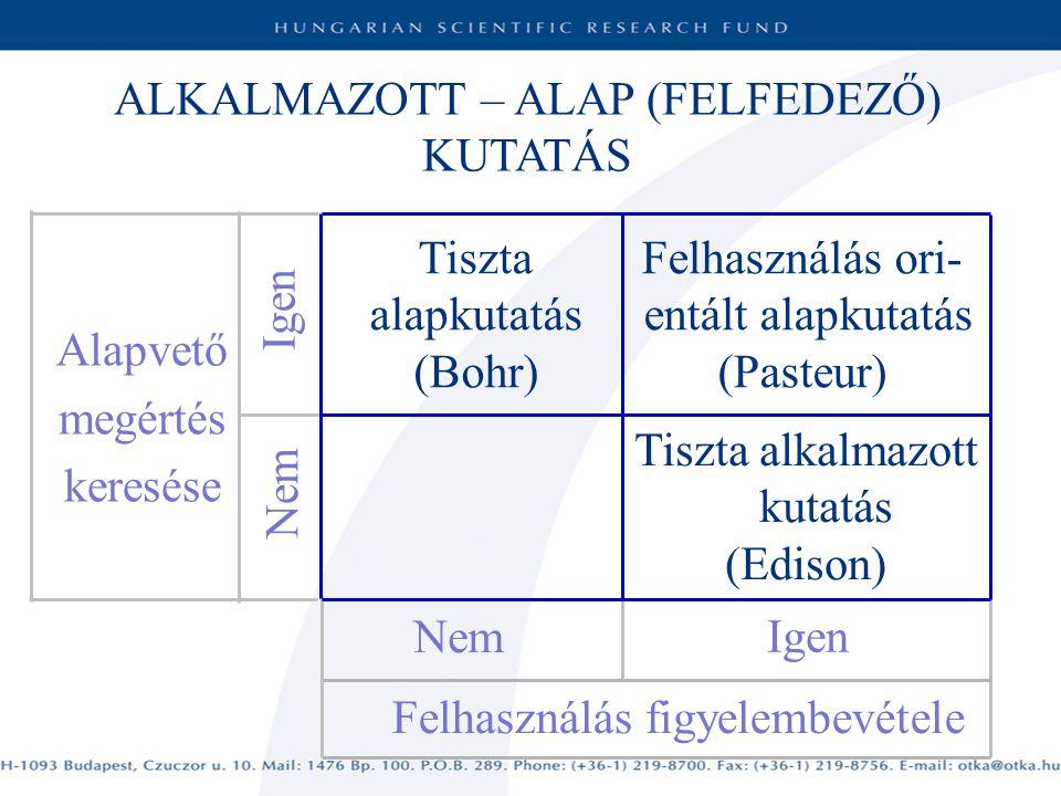 ALKALMAZOTT – ALAP (FELFEDEZŐ) KUTATÁS Igen Felhasználás figyelembevétele Nem Alapvető megértés keresése Igen Nem Tiszta alapkutatás (Bohr) Felhasználás ori- entált alapkutatás (Pasteur) Tiszta alkalmazott kutatás (Edison)