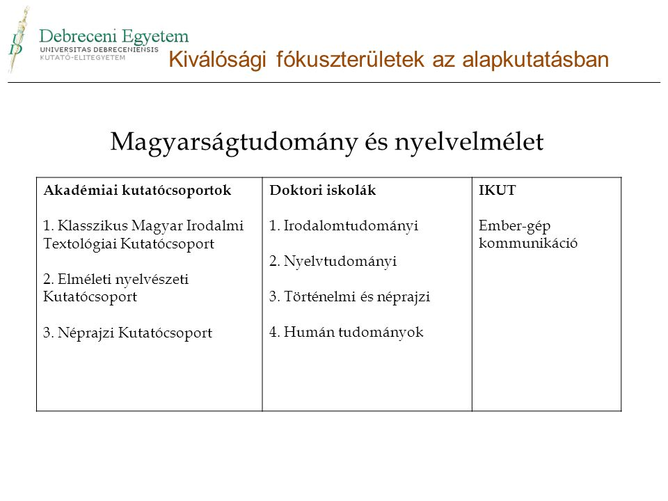 Magyarságtudomány és nyelvelmélet Akadémiai kutatócsoportok 1.