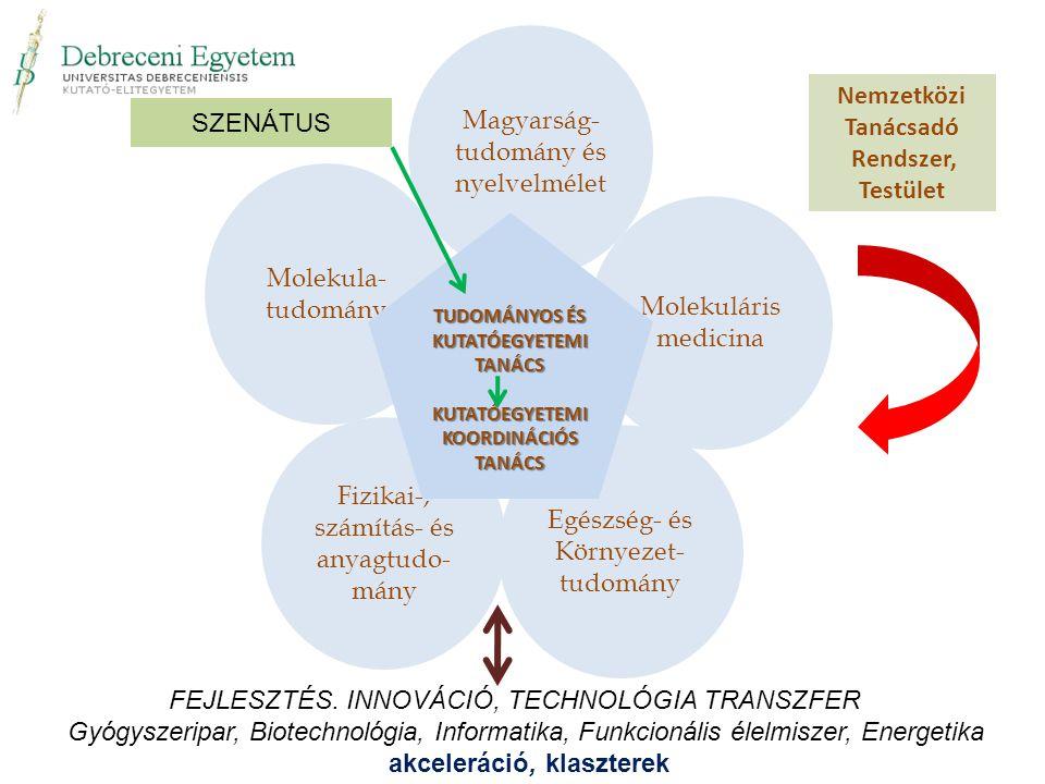 Molekula- tudomány Fizikai-, számítás- és anyagtudo- mány Egészség- és Környezet- tudomány Molekuláris medicina Magyarság- tudomány és nyelvelmélet Nemzetközi Tanácsadó Rendszer, Testület TUDOMÁNYOS ÉS KUTATÓEGYETEMI TANÁCS KUTATÓEGYETEMI KOORDINÁCIÓS TANÁCS SZENÁTUS FEJLESZTÉS.